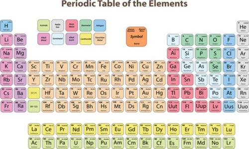 Ormus Minerals - Periodic table